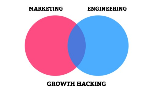 growth-hacking-definicao